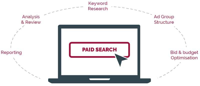 Search Engine Optimization Campaign